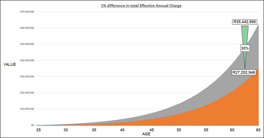 Savings-Comparison
